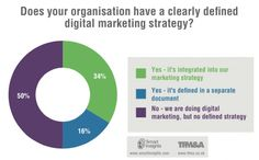 Digital Marketing. Is your organisation using a clearly defined digital marketing strategy?