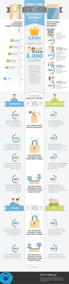 Who is Using Mobile Payments?