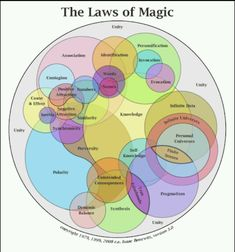 Book of Shadows: #BOS The Laws of Magic page.