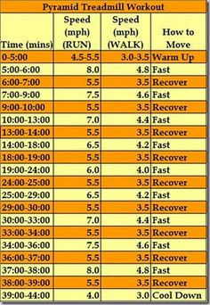 Interval Training for Speed