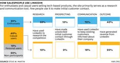 Top Salespeople Use LinkedIn to Sell More #badinfographic #bad #infographic
