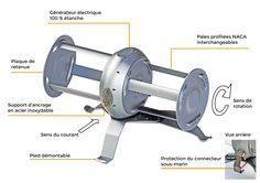 Découvrez les multiples fonctionnalités intelligentes de l'hydrolienne lui permettant de produire de l'électricité à partir du courant de la rivière