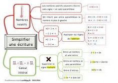 Caprte mentale simplfier une écriture MATHEMATIC HISTORY Mathematics is one of the oldest sciences in Math College, Irrational Numbers, Math Notes, Math Formulas, Montessori Math, Thing 1, Cycle 3, Mathematics, Dyslexia
