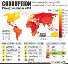 corruption index 2014 - Google Search