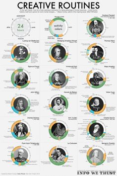 "How Did Famous Creative People Spend Their Days? Mason Currey investigated the rigid Daily Rituals that hundreds of creatives practiced in order to carve out time, every day, to work their craft. Representing each day as a continuous 24 hour cycle invokes the ever spinning wheel of time & more simply the face of a clock with midnight placed in the ""12 o'clock"" position and noon at ""6 o'clock."" Colors mark major categories of activity. http://masoncurrey.com/Daily-Rituals"