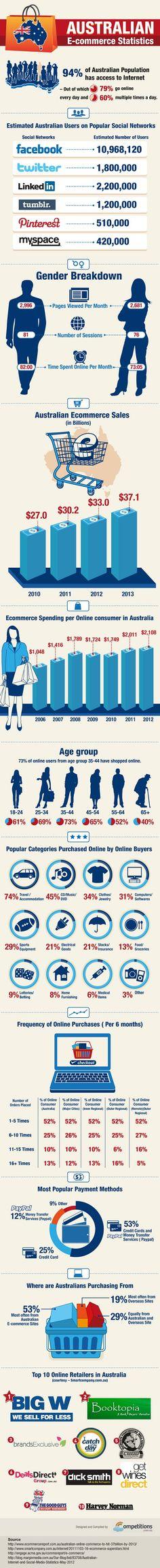 Infographic: Australian-E-Commerce-Statistics and social media usage.