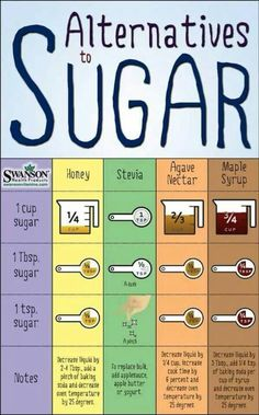 Charts & Kitchen Tips Sugar Alternatives - just what I needed for cooking sweet things with Stevia! :-)Sugar Alternatives - just what I needed for cooking sweet things with Stevia! Healthy Sugar Alternatives, Weight Watcher Desserts, Kitchen Measurements, Recipe Measurements, Sugar Free Desserts, Low Sugar Snacks, Sugar Free Recipes, Dessert Recipes, Sugar Free Foods