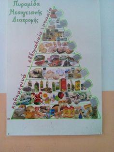 Η πυραμιδα της μεσογειακης διατροφης Nursery School, Kindergarten Activities, Facebook, Holiday Decor, Life, Pre K, Preschool Activities
