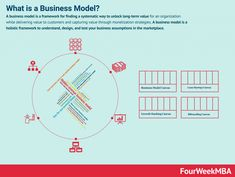 What Is a Business Model? 53 Successful Types of Business Models You Need to Know - FourWeekMBA What Is Business Model, Project Management Templates, Marketing Information, Starting A Business, Need To Know, Ecommerce, Success, Organization, Strategy Business