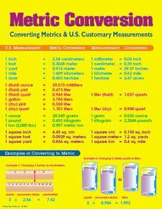 ... conversion, Measurement conversions and Kitchen conversion chart