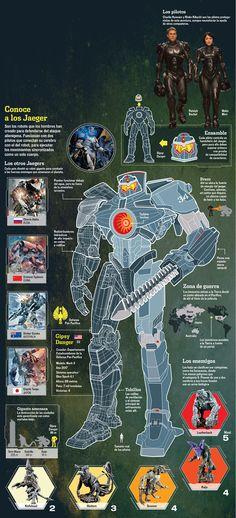Infographic about Pacific Rim Jorge Peñaloza/ Reforma Pacific Rim Kaiju, Pacific Rim Jaeger, Godzilla, King Kong, Gipsy Danger, Fighting Poses, Iron Man Armor, Cool Robots, Robot Concept Art