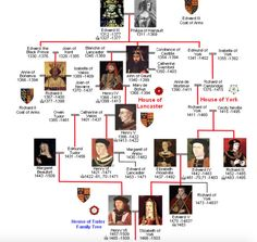 royal bloodline england The Legitimacy of Henry VII: An Argument for Henry Tudor's Claim . King Richard, Dinastia Tudor, University In England, Lady Jane Grey, United Nations Human Rights, Money Template, Family Information, Commemorative Stamps, Henry Viii