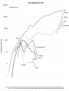 Holy cow - Sales of electronic devices over the past  35 years.