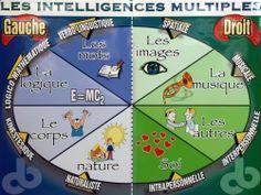 Les intelligences multiples - Site de stylo-rouge-et-crayon-gris !