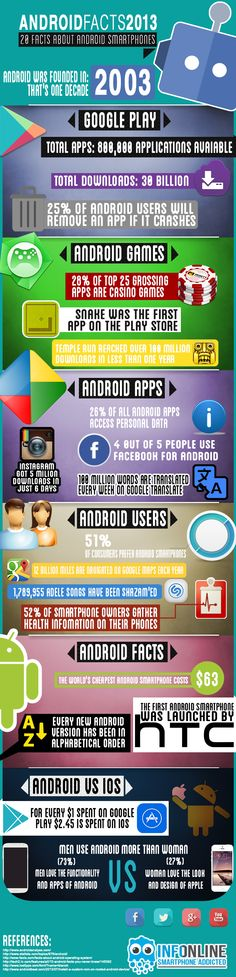 Android Facts 2013