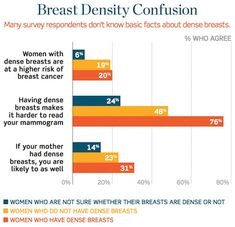 """""""Despite large-scale campaigns to publicize the importance of breast cancer screening, a lot of faulty information regarding the mammogram exam is still being delivered to patients and sometimes interpreted as fact."""" Dr. June Chen shares her insights into a new report on the anxiety many women face about breast imaging and breast care in her latest Breastlink blog post. What topics would you like Dr. Chen to cover next time? www.breastlink.com/blog/mammogram-exam-orange-county"""