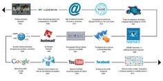 el internet historia y evolucion resumen - Buscar con Google Internet, Dns, Top P, Mosaic, Google, Summary, Historia, Mosaics, Mosaic Art