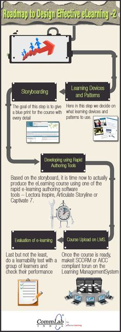 Roadmap To Design Effective eLearning Part2 - An Infographic-designing elearning courses,effective strategies for elearning designing,roadmap to design effective elearning,intermediate,elearning development,elearning design.