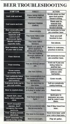 How Do I Beer? ~ A Beer Troubleshooting Guide Party Fail, Dog Control, Beer 101, Beer Humor, How To Make Beer, Home Brewing, Beer Brewing, Happy Thoughts, Best Funny Pictures