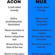 Comparative study of Aconite/ Nux vomica