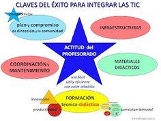Integrando las TIC en Educación...hoy (versión 2.0)