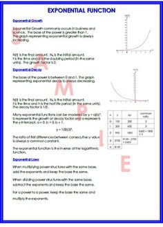 This is a one page document summarizing the exponential function, laws, and growth and decay. All of my math summary sheets can be found in one PDF file. Teaching Math, Maths, Growth And Decay, Algebra 1, First Page, Summary, Mathematics, Middle School, Physics