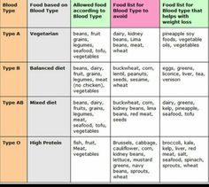 Blood Type A Grocery List Of Very Beneficial Foods  Blood