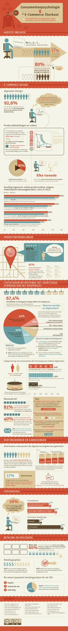 De statistieken en gewoonten achter de klikken van het winkelend publiek.