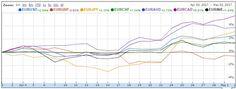 中国 外汇: Follow the trend on EURO €