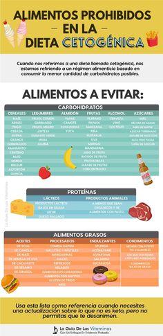 cuánta proteína comer mientras estás en dieta cetosis