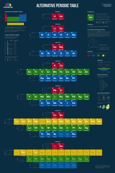 Matt Baker is raising funds for Alternative Periodic Table on Kickstarter! Science & chemistry nerds will love this redesigned periodic table. Chemistry Notes, Teaching Chemistry, Chemistry Lessons, Science Chemistry, Organic Chemistry, Physical Science, Science Education, Element Chemistry, Science Topics