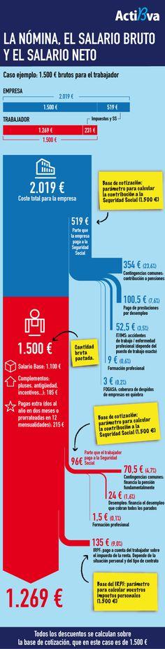 Para q trabajador cobre 1.269€,empleador paga 2.019€.Mileuristas con casi 40% impuestos directos.Infografía @Actibva, Comunidad Financiera.