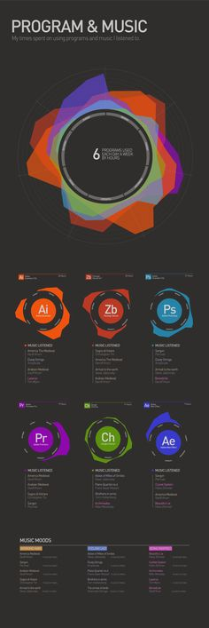 Infography about my time spent on programs and music moods for each one