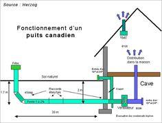Schema de grande installation avec plomberie et chauffage plomberie pinte - Principe de fonctionnement d un puit canadien ...