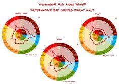 Weyermann Aroma wheel for smoked malts