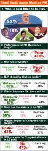 Tamil Nadu wants Narendra Modi as PM: Poll | Kanyakumari BJP