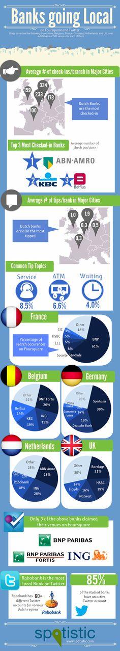 Velké retailové banky v 5 evropských zemích.