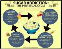 Sugar Detox: Kick the sugar addiction for good! We think it's the perfect time todo sugar detox and get rid of that pesky sugar habit. Low Blood Sugar, Blood Sugar Levels, Health And Nutrition, Health And Wellness, Health Fitness, Nutrition Tips, Nutrition Education, Gut Health, Public Health