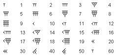 numeri sumeri per bambini - Cerca con Google Carrara, Math, Google, Crafts, Diy, Manualidades, Bricolage, Math Resources, Do It Yourself