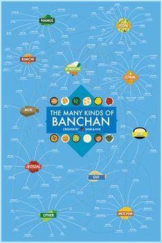 banchan, banchan list, banchan korea, kinds of banchan