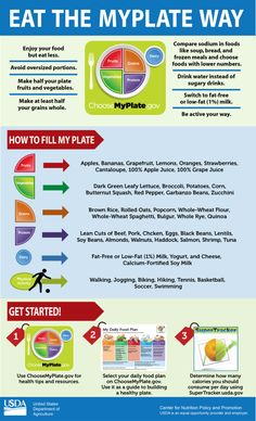 Have you checked out MyPlate yet?  Here are some tips and resources to get you started today!