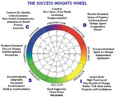 Persuader right here Disc Personality Test, Personality Assessment, Personality Profile, Personality Types, Disc Assessment, Insights Discovery, Calendar Organization, Leadership Tips, Change Management
