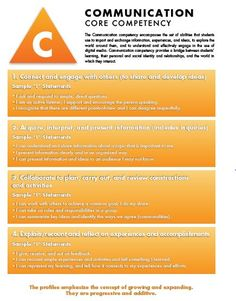 Posters – Burnaby School District Literacy Blog Core Competencies, Early Childhood Education, School District, Literacy, Communication, Posters, Blog, Early Education, Poster