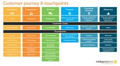 customer journey and touchpoints