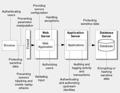 Hiring: Application Architect, New Jersey #developer#devjob#ITJobs #programming