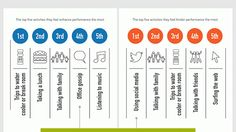 Ways Employees Waste Time at Work   Social Media Employee Engagement
