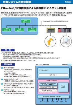 EtherNet/IP機能拡張による高機能PLCユニットの開発 -   弊社では、高機能PLC(プログラマブル・ロジック・コントローラ)ユニットの開発にあたり、産業用イー サネットであるEtherNet/IPのプロトコルスタックをカスタマイズ・機能拡張しました。