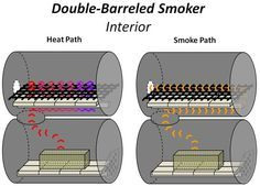 The No-Weld Double-Barrel Smoker (and How to Use It) : 20 Steps (with Pictures) - Instructables Bbq Pit Smoker, Diy Smoker, Homemade Smoker, Homemade Bbq, Barbecue Pit, Bbq Grill, Barrel Bbq, Barrel Smoker, Steel Barrel