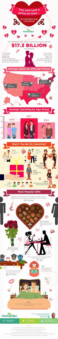 The Real Cost Of Valentine's Day in US  #SanValentines #SanValentinesDay #ValentinesDay #Marketing #MarketResearch
