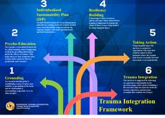 Expressive Trauma Integration (ETI) - Evidence Based Response to Trauma & PTSD Trauma Therapy, Therapy Tools, Therapy Ideas, Mental Health Care, Mental Health Disorders, Grounding Exercises, Conceptual Framework, Developmental Psychology, Brain Training